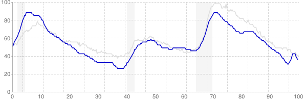 Massachusetts monthly unemployment rate chart from 1990 to November 2017